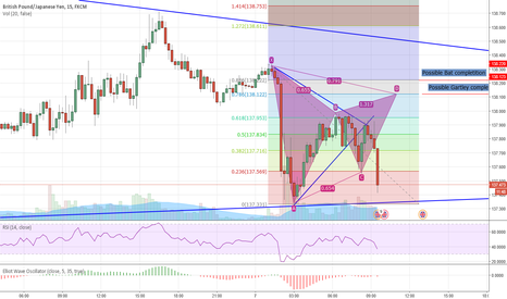GBPJPY: GBP/JPY Possible Bat or Gartley completition
