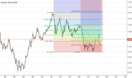 EURUSD: EURUSD Month scenario