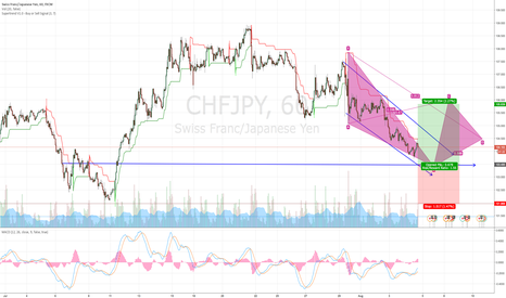 CHFJPY: CHFJPY Bullish Setup at 103.50