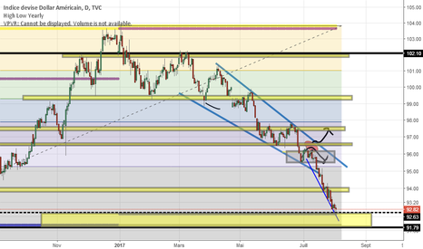 DXY: DXY analyse Début Aout