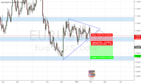 EURUSD: EUR/USD Daily TF triangle breakout