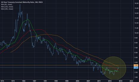 DGS10: US Interest rates headed higher