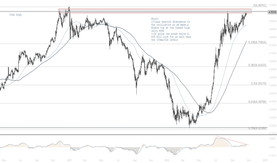 USDCNH: Short from here