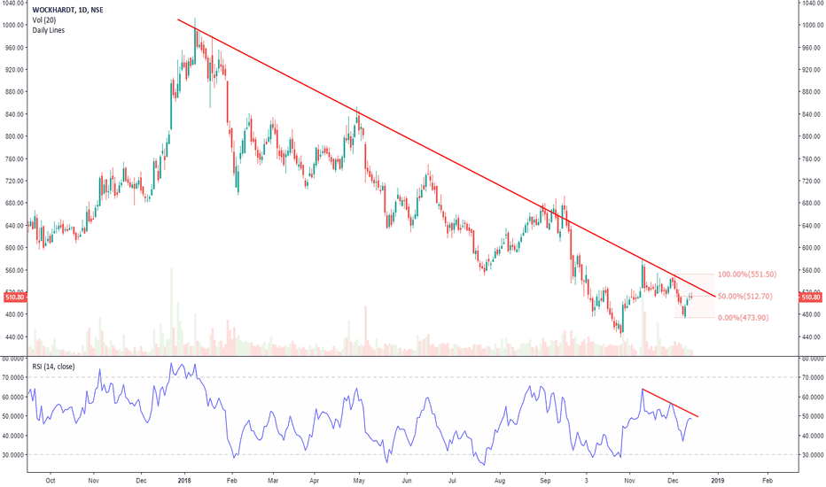 WOCKPHARMA: WOCKPHARMA facing resistance at yearly trend line
