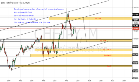 CHFJPY: Long Term CHFJPY zones and levels