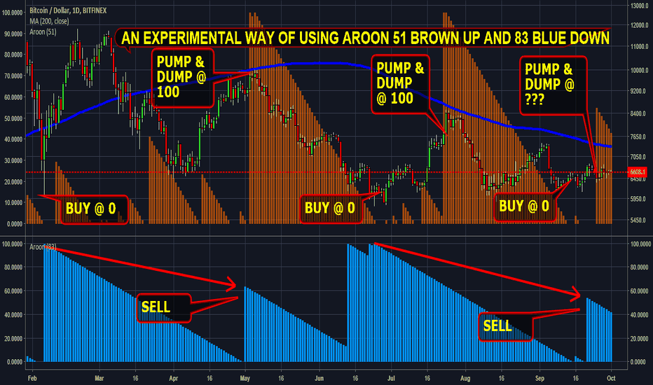 BTCUSD: #crypto #bitcoin bull bear using Aroon (Experimental)