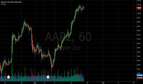 AAPL: $AAPL Head and Shoulders?