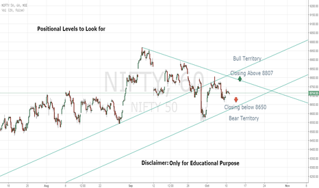 NIFTY: Positional Levels for Nifty