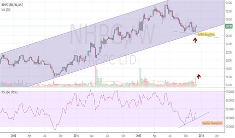 NHPC: bullish on weekly chart