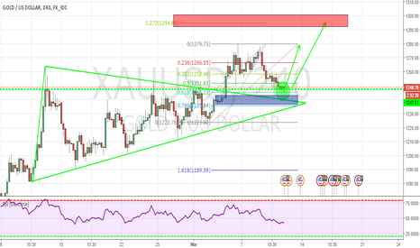 XAUUSD: GOLD SHORT TERM BUYING SETUP