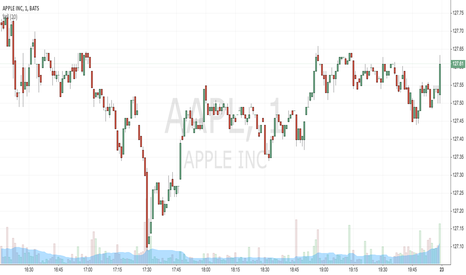 AAPL: a