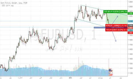 EURUSD: اليورو فى طريقة لتحديد الحيادية واخذ المسار