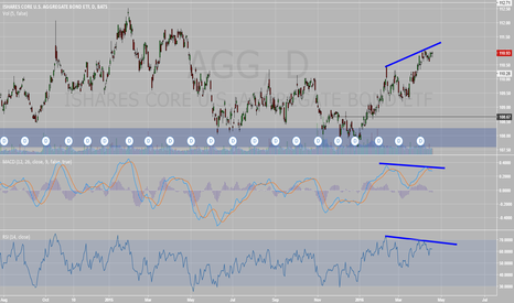 AGG: AGG price stalled out. Bear divergence