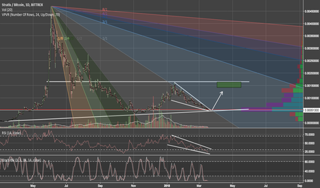 STRATBTC: New strat analysis w/ Gann Fan