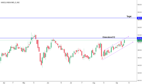 HAVELLS: Long