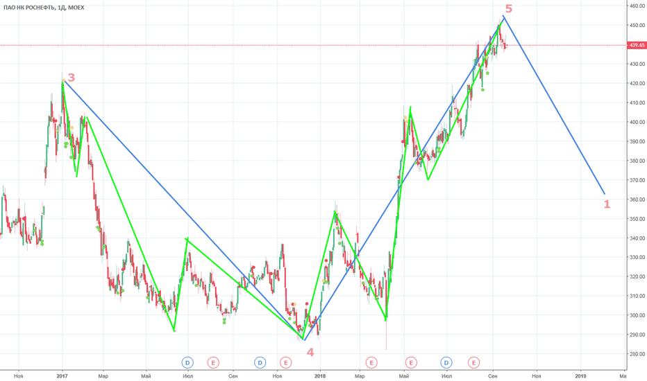 ROSN: Продажа Роснефти. Долгосрок