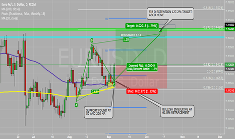 EURUSD: EURUSD LONG POTENTIAL ABCD MOVE