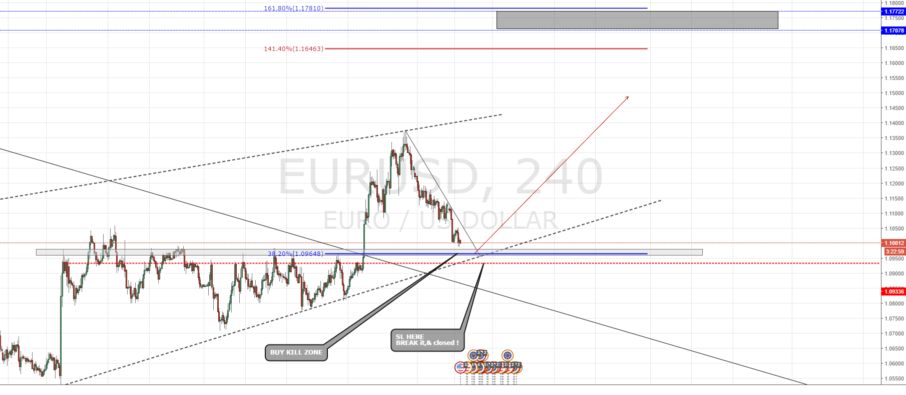 EURUSD possible to see a Sideline up move