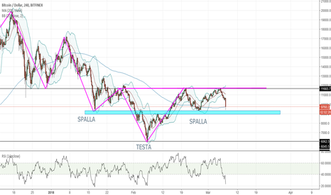 BTCUSD: BTC - Dollaro LONG