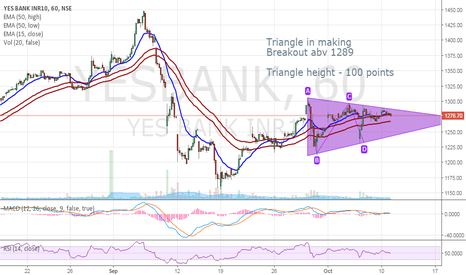 YESBANK: YesBank - Triangle - Breakout abv 1289