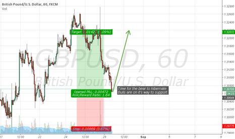 GBPUSD: Time to let go of the bulls,the support line is near...