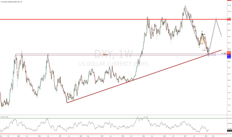 DXY: looking for long usd
