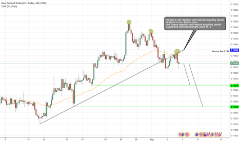 NZDUSD: NZD/USD Short for a pullback?