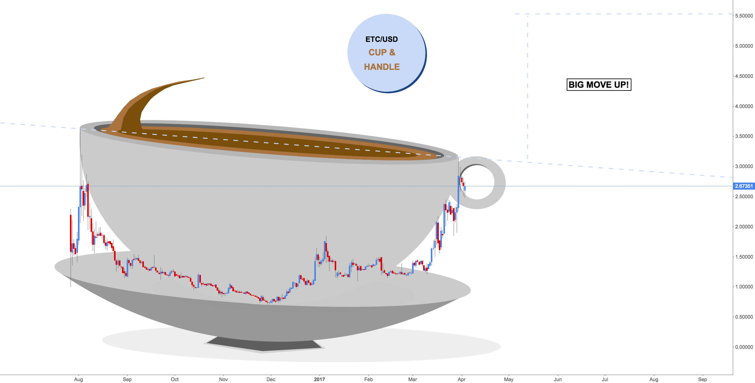 ETC/USD - Cup and Handle