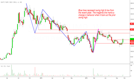 SHAKTIPUMP: Shakthi Pump: Setting For An Upmove
