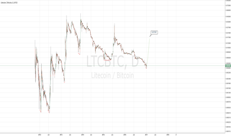 LTCBTC: LTC/BTC double bottom?