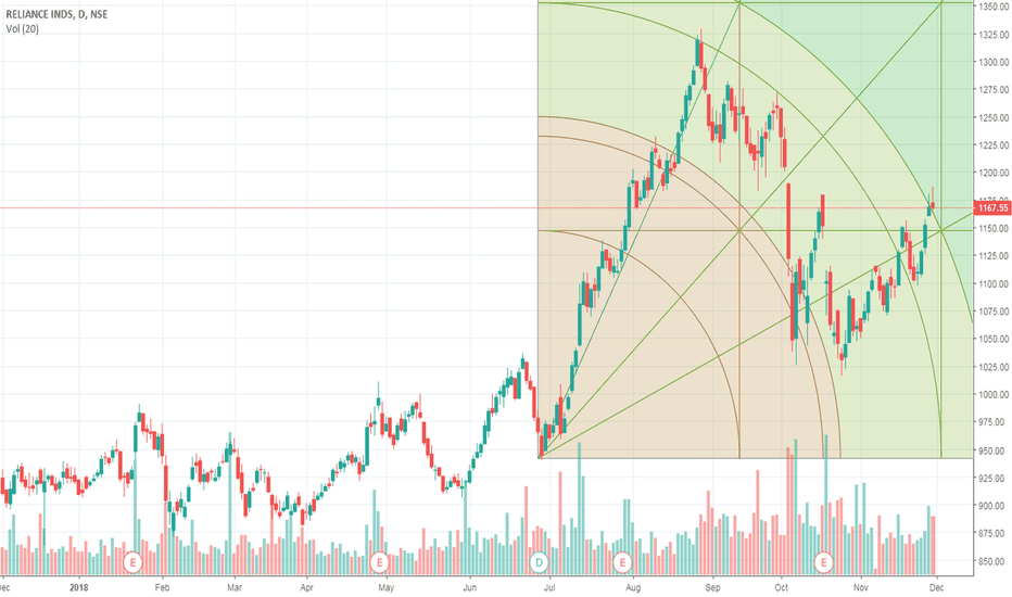 RELIANCE: Reliance - Ready for Upmove till 1350
