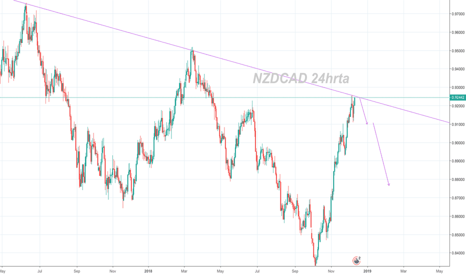 NZDCAD: NZDCAD approaching weekly trendline