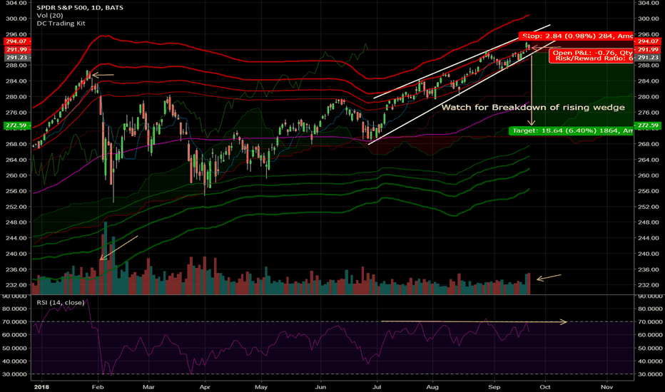 SPY: Short SPY for a sharp correction (Week of Sep 25)