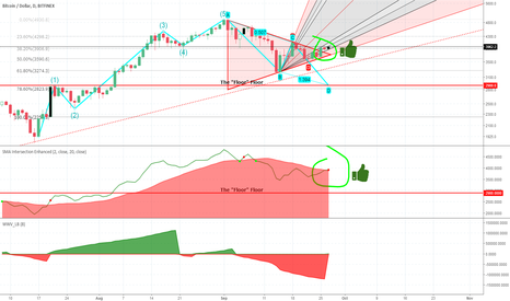 BTCUSD: BTC / USD - WE BULL NOW