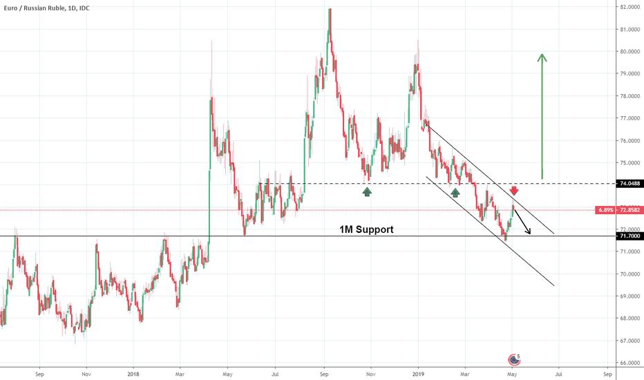Eur Rub Chart