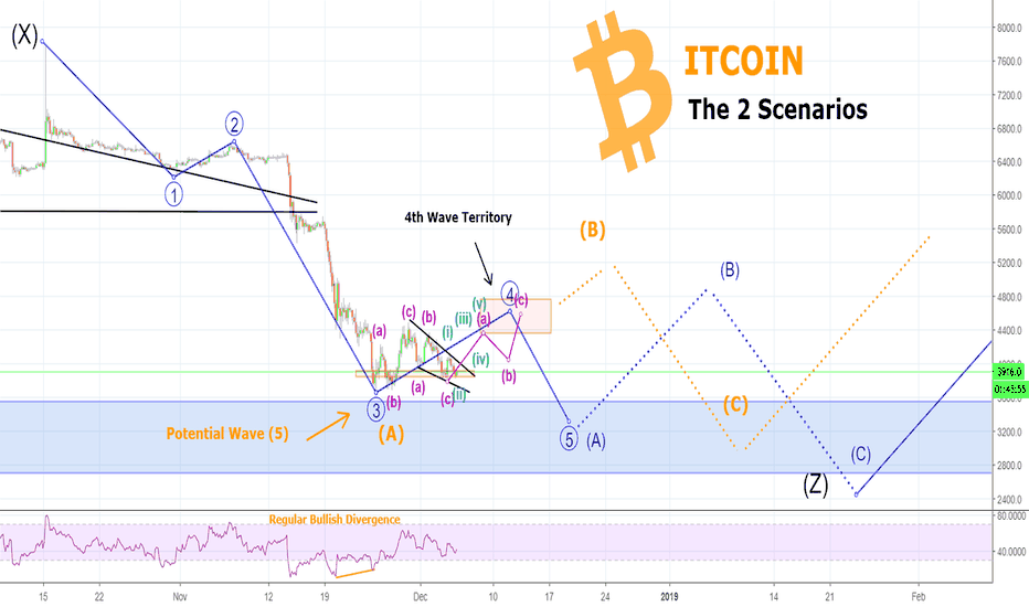 BTCUSD: 2 BITCOIN Scenarios You DO NOT Need to Know About! BUT...
