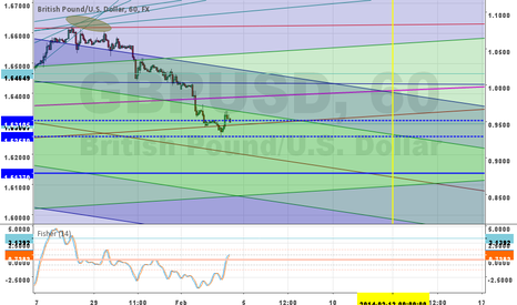 GBPUSD: Lets see it go down vis a simple channel