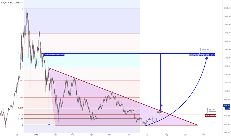 BTCUSD: BTCUSD long term projection