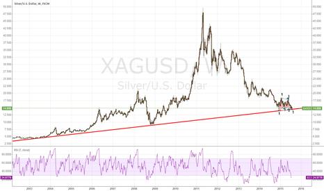 XAGUSD: Silver may entry a bullish