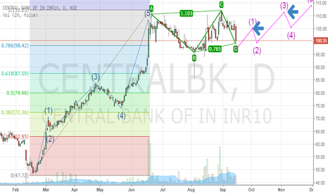 CENTRALBK: Central Bank Of India Short Term
