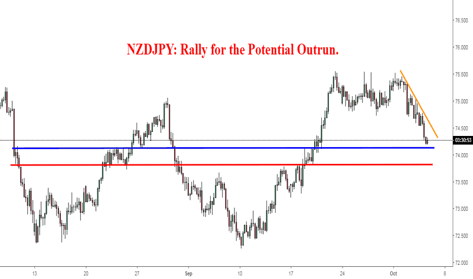 NZDJPY: NZDJPY: Rally for the Potential Outrun.