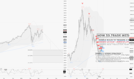 SPX500: SPX / D1 : Bitcoin crash replicate to come on equities ? Maybe !