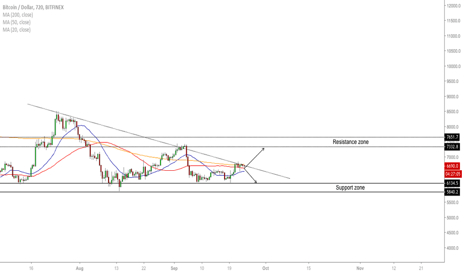 BTCUSD: BTC/USD - Trading At Key Level!