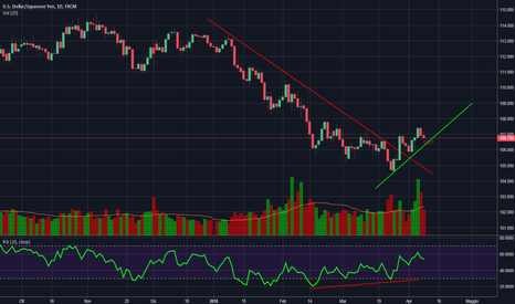 USDJPY: USD/JPY Nascita di un nuovo trend.