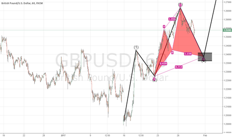 GBPUSD: Waiting correction in short term