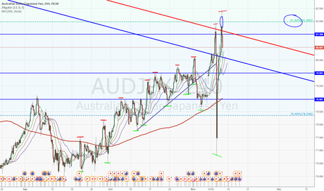AUDJPY: Bounced off 61.8 Fib from 2015