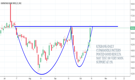 KTKBANK: KTKBANK-DAILY CUP&HANDLE PATTERN