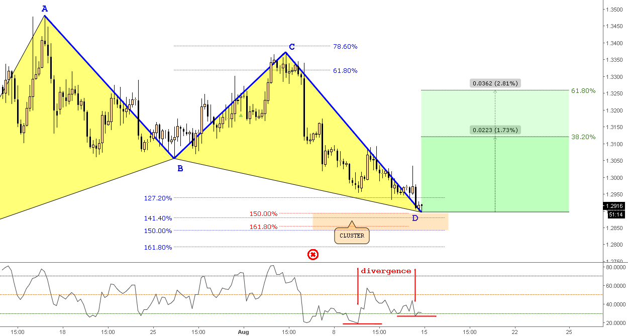 (Daily) Bullish Gartley & ABCD - Divergence