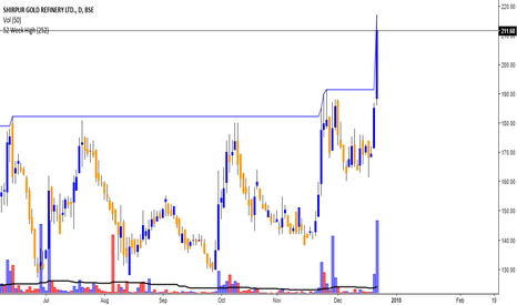 SHIRPUR_G: 52 week high Shirpur Gold refinery