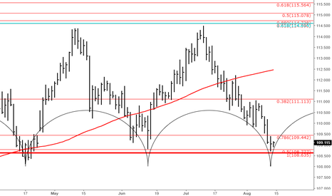 USDJPY: USDJPY at cycle low